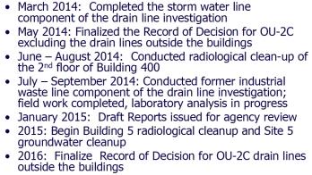 OU2C work schedule